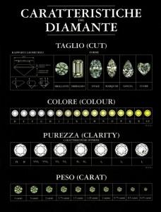 ciacci-tabella-diamante